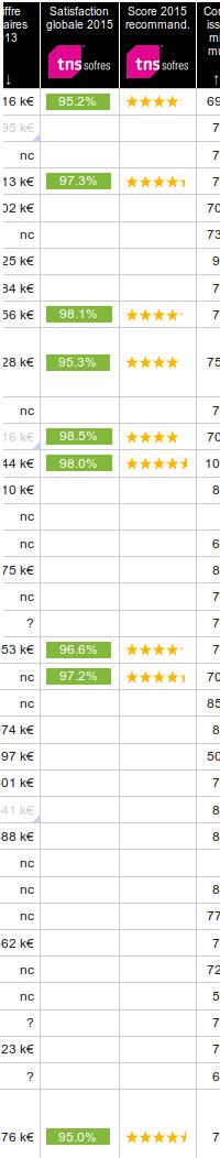 Résultats de l'enquête meilleursreseaux/TNS Sofres