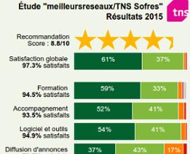 Étude de satisfaction meilleursreseaux/TNS Sofres