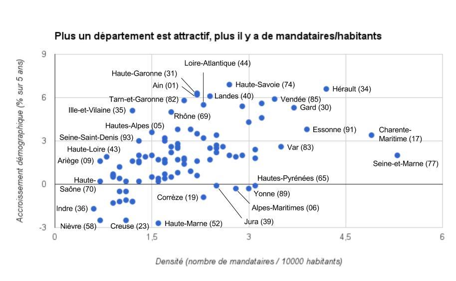 Corrélation entre l'attractivité d'un département et le nombre de mandataires/habitant
