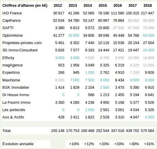 Croissance du chiffre d'affaires des réseaux de mandataires en immobilier