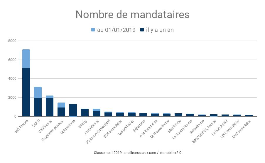 Classement des réseaux en fonction du nombre de mandataires