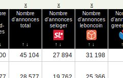 Nombre d'annonces publiés sur SeLoger